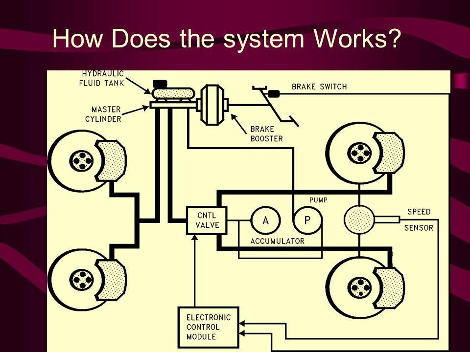 How Does the system Works?