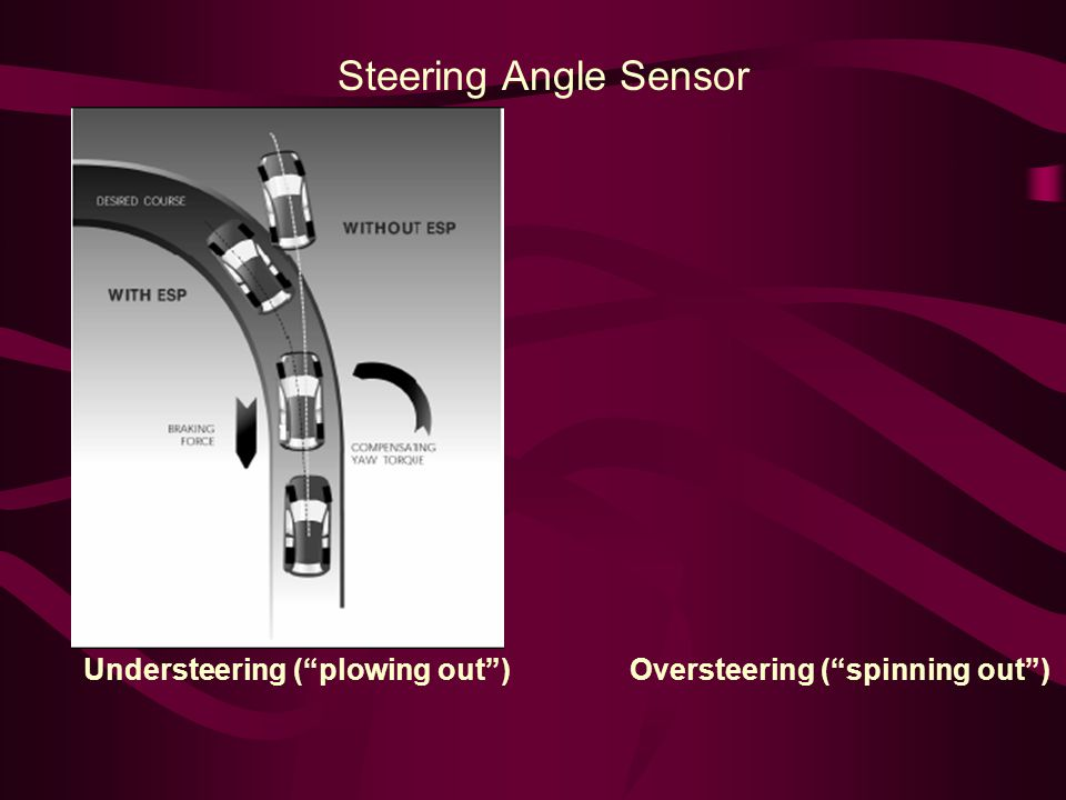 Steering Angle Sensor Understeering ( plowing out ) Oversteering ( spinning out )