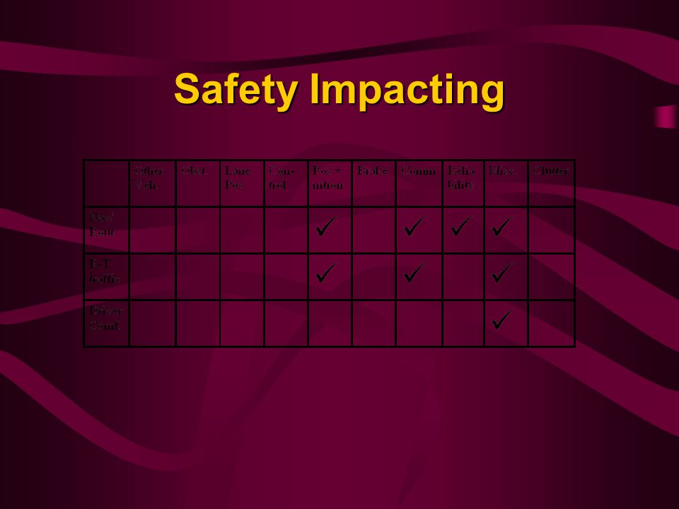 Safety Impacting