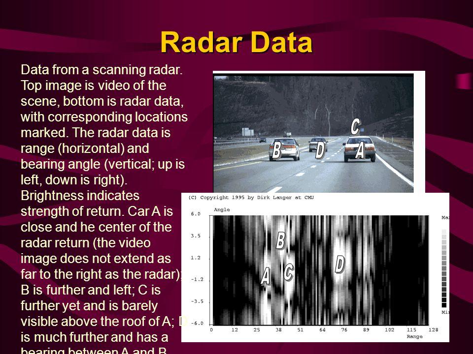 Radar Data Data from a scanning radar.