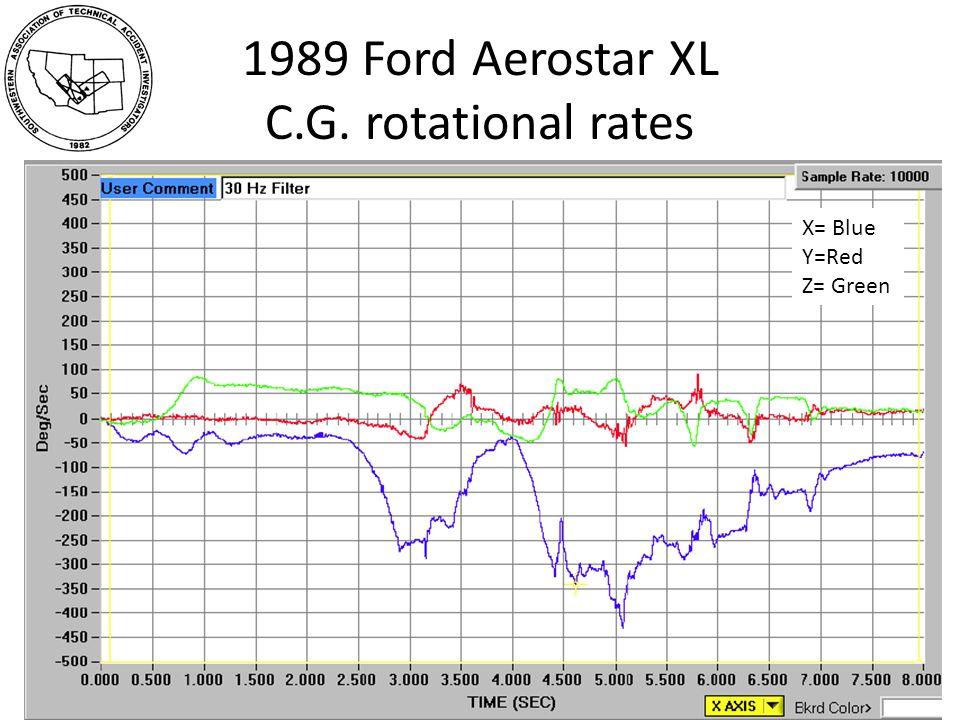 1989 Ford Aerostar XL C.G. rotational rates X= Blue Y=Red Z= Green