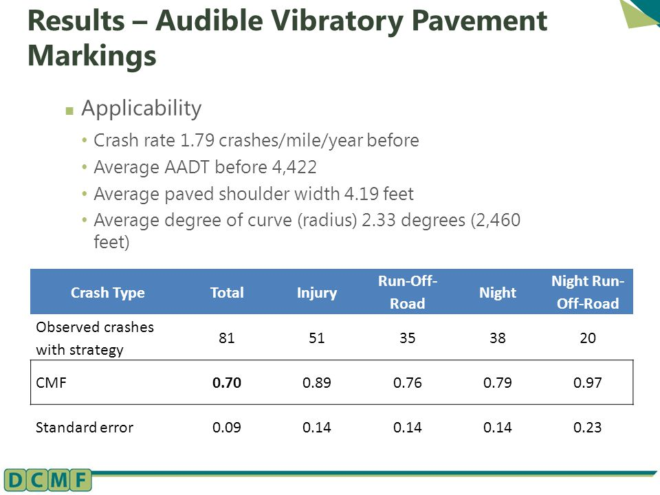 Results – Audible Vibratory Pavement Markings Applicability Crash rate 1.79 crashes/mile/year before Average AADT before 4,422 Average paved shoulder width 4.19 feet Average degree of curve (radius) 2.33 degrees (2,460 feet) Crash TypeTotalInjury Run-Off- Road Night Night Run- Off-Road Observed crashes with strategy 8151353820 CMF0.700.890.760.790.97 Standard error0.090.14 0.23