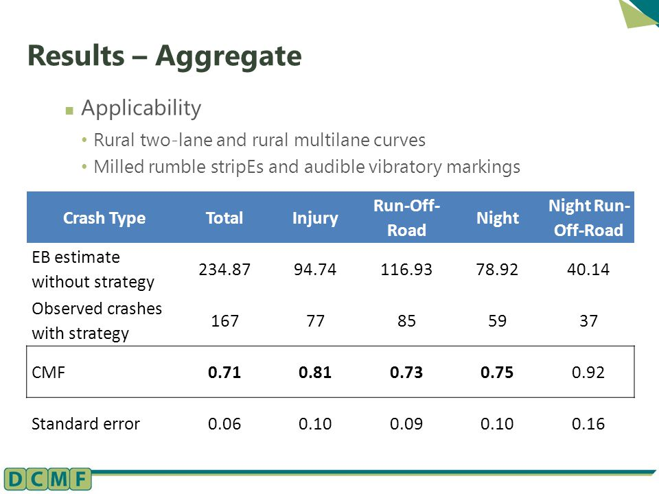 Results – Aggregate Applicability Rural two-lane and rural multilane curves Milled rumble stripEs and audible vibratory markings Crash TypeTotalInjury Run-Off- Road Night Night Run- Off-Road EB estimate without strategy 234.8794.74116.9378.9240.14 Observed crashes with strategy 16777855937 CMF0.710.810.730.750.92 Standard error0.060.100.090.100.16
