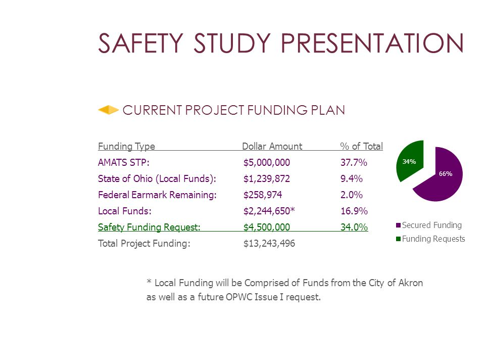 CURRENT PROJECT FUNDING PLAN * Local Funding will be Comprised of Funds from the City of Akron as well as a future OPWC Issue I request.