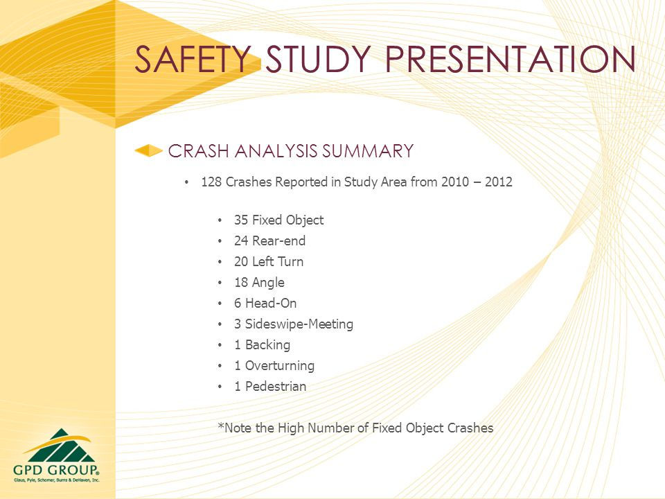 SAFETY STUDY PRESENTATION CRASH ANALYSIS SUMMARY 128 Crashes Reported in Study Area from 2010 – 2012 35 Fixed Object 24 Rear-end 20 Left Turn 18 Angle 6 Head-On 3 Sideswipe-Meeting 1 Backing 1 Overturning 1 Pedestrian *Note the High Number of Fixed Object Crashes