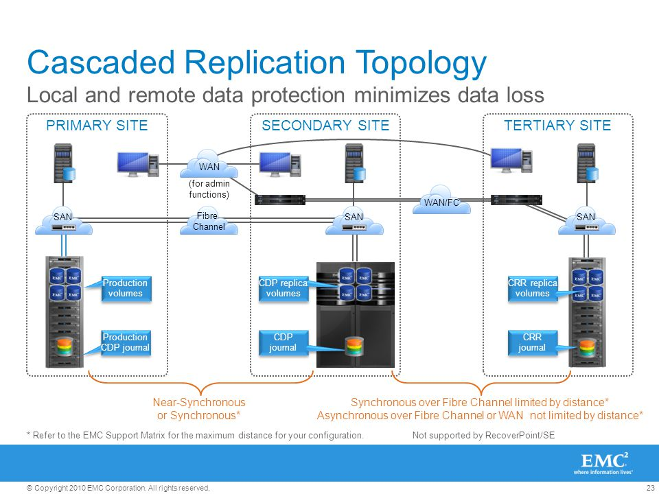 23© Copyright 2010 EMC Corporation. All rights reserved. TERTIARY SITESECONDARY SITE Cascaded Replication Topology Local and remote data protection mi