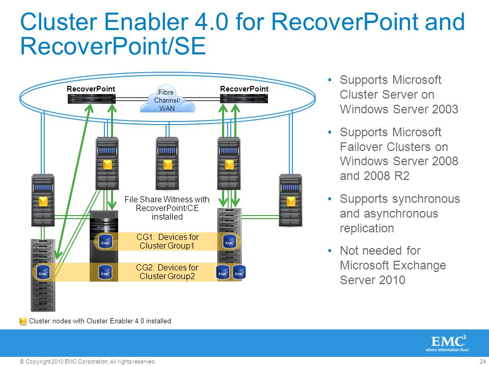 24© Copyright 2010 EMC Corporation. All rights reserved. Cluster Enabler 4.0 for RecoverPoint and RecoverPoint/SE Supports Microsoft Cluster Server on