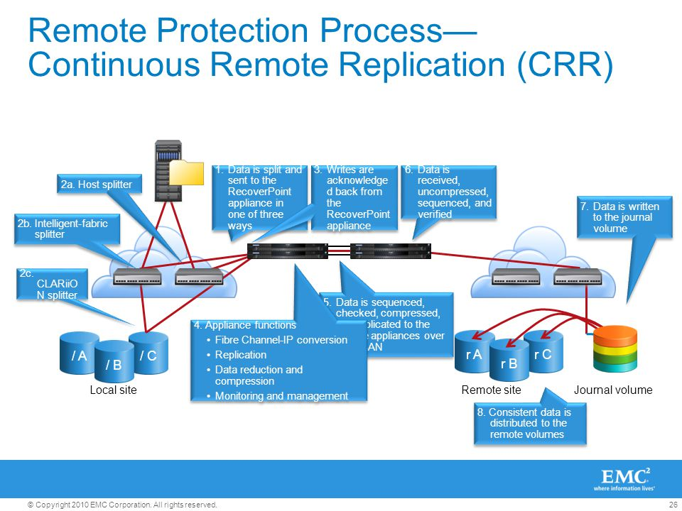 26© Copyright 2010 EMC Corporation. All rights reserved. r Ar C r B / A/ C / B Remote Protection Process— Continuous Remote Replication (CRR) Local si