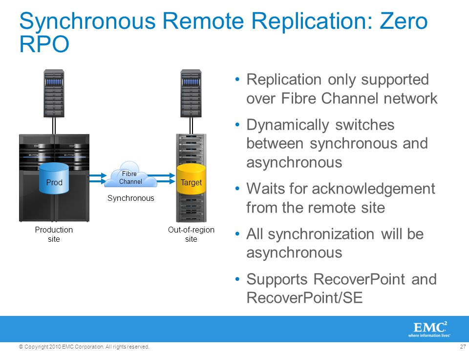 27© Copyright 2010 EMC Corporation. All rights reserved. Synchronous Remote Replication: Zero RPO Replication only supported over Fibre Channel networ