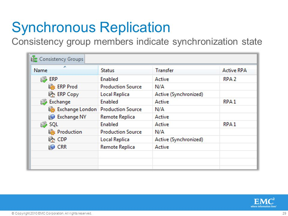 29© Copyright 2010 EMC Corporation. All rights reserved. Synchronous Replication Consistency group members indicate synchronization state