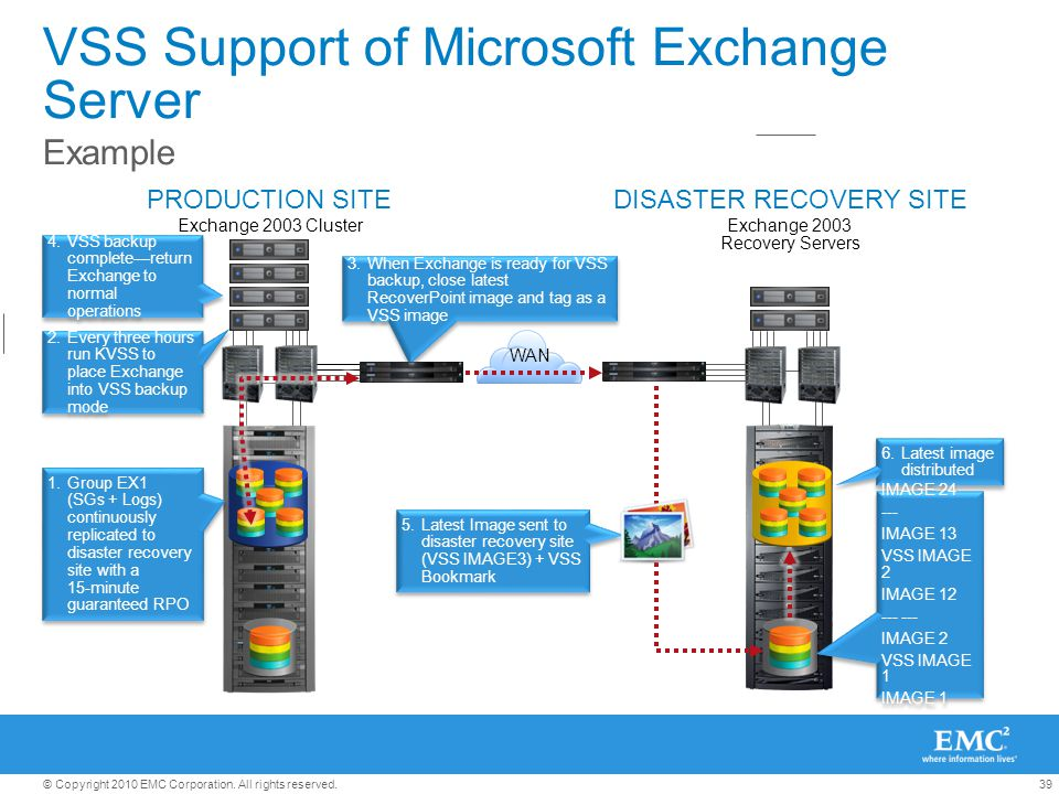 39© Copyright 2010 EMC Corporation. All rights reserved. DISASTER RECOVERY SITEPRODUCTION SITE WAN VSS Support of Microsoft Exchange Server Example Ex