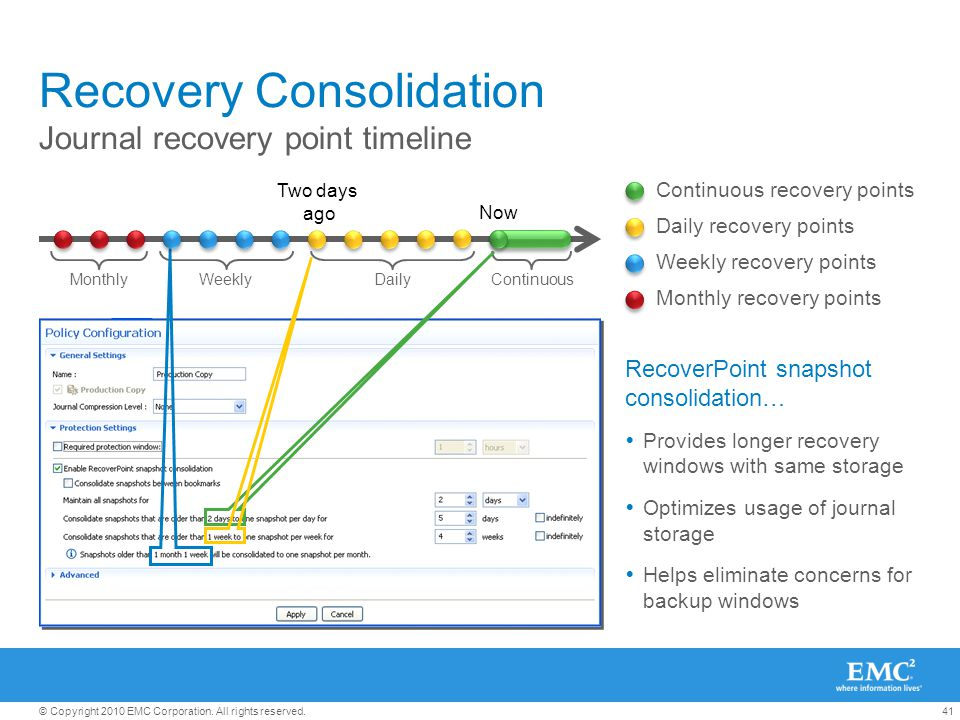 41© Copyright 2010 EMC Corporation. All rights reserved. Recovery Consolidation Journal recovery point timeline Two days ago Now ContinuousWeeklyMonth