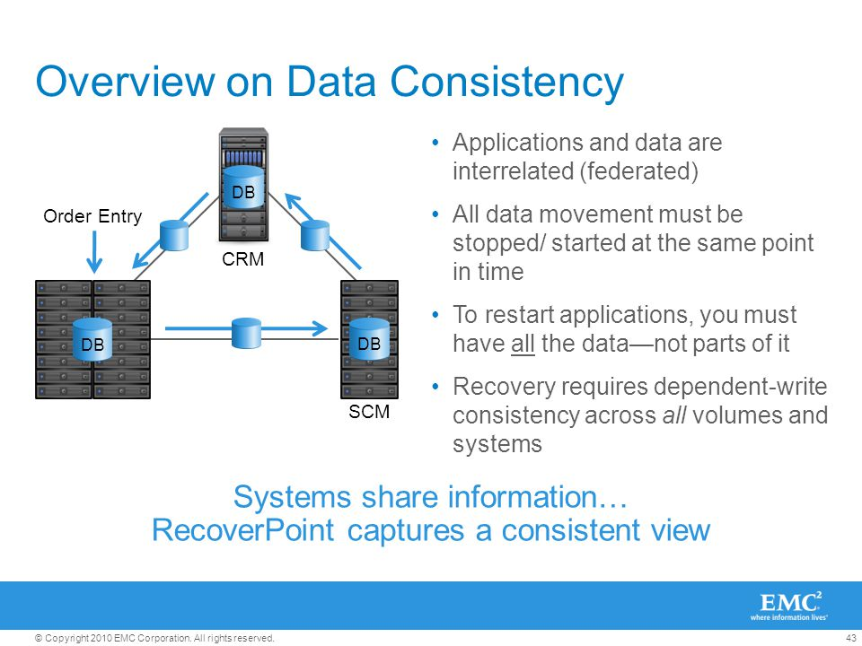 43© Copyright 2010 EMC Corporation. All rights reserved. Overview on Data Consistency Applications and data are interrelated (federated) All data move