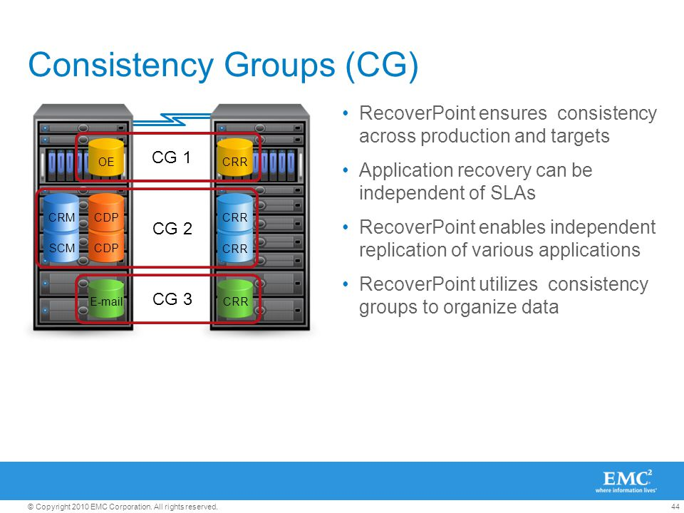 44© Copyright 2010 EMC Corporation. All rights reserved. Consistency Groups (CG) RecoverPoint ensures consistency across production and targets Applic