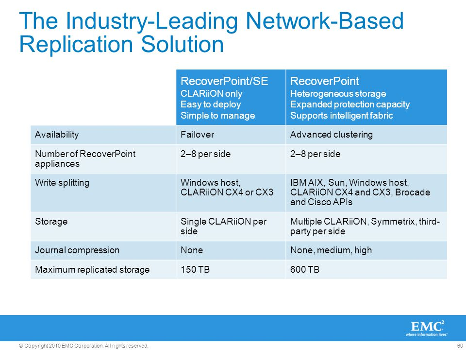 60© Copyright 2010 EMC Corporation. All rights reserved. The Industry-Leading Network-Based Replication Solution RecoverPoint/SE CLARiiON only Easy to