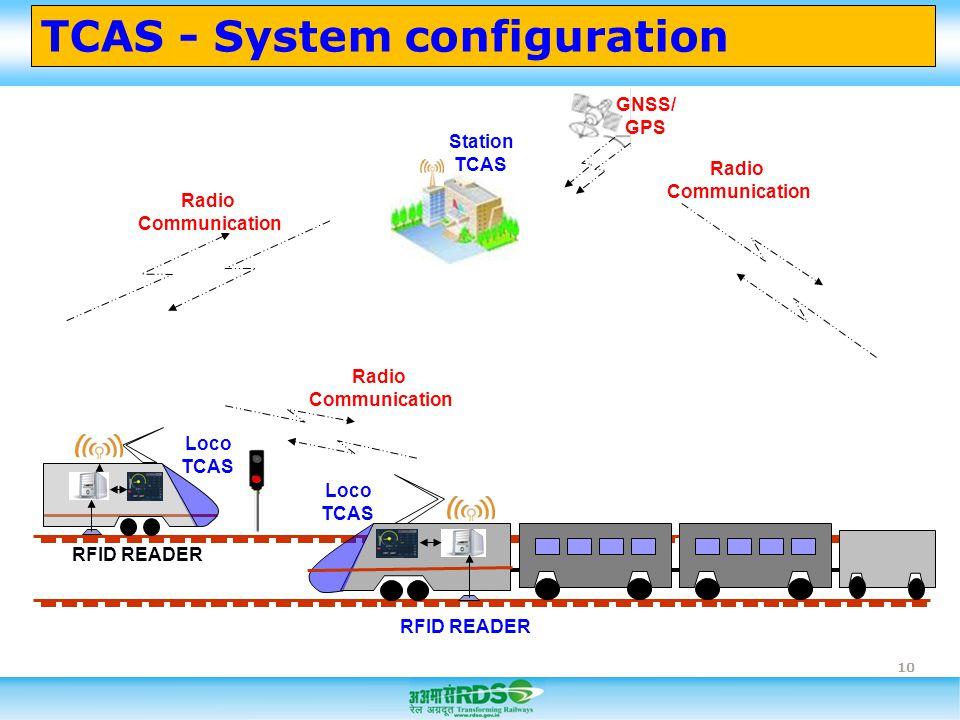 TCAS - System configuration 10 Radio Communication Radio Communication Radio Communication Loco TCAS Loco TCAS Station TCAS RFID READER GNSS/ GPS
