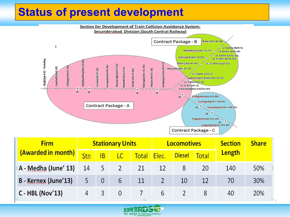17 Status of present development