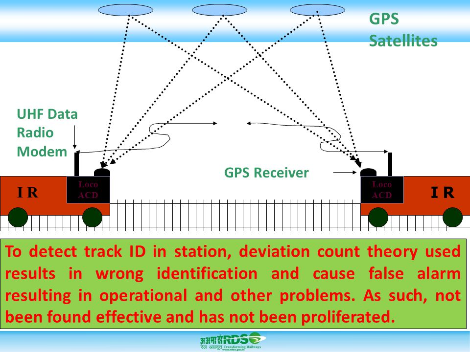 GPS Satellites UHF Data Radio Modem I R GPS Receiver To detect track ID in station, deviation count theory used results in wrong identification and ca