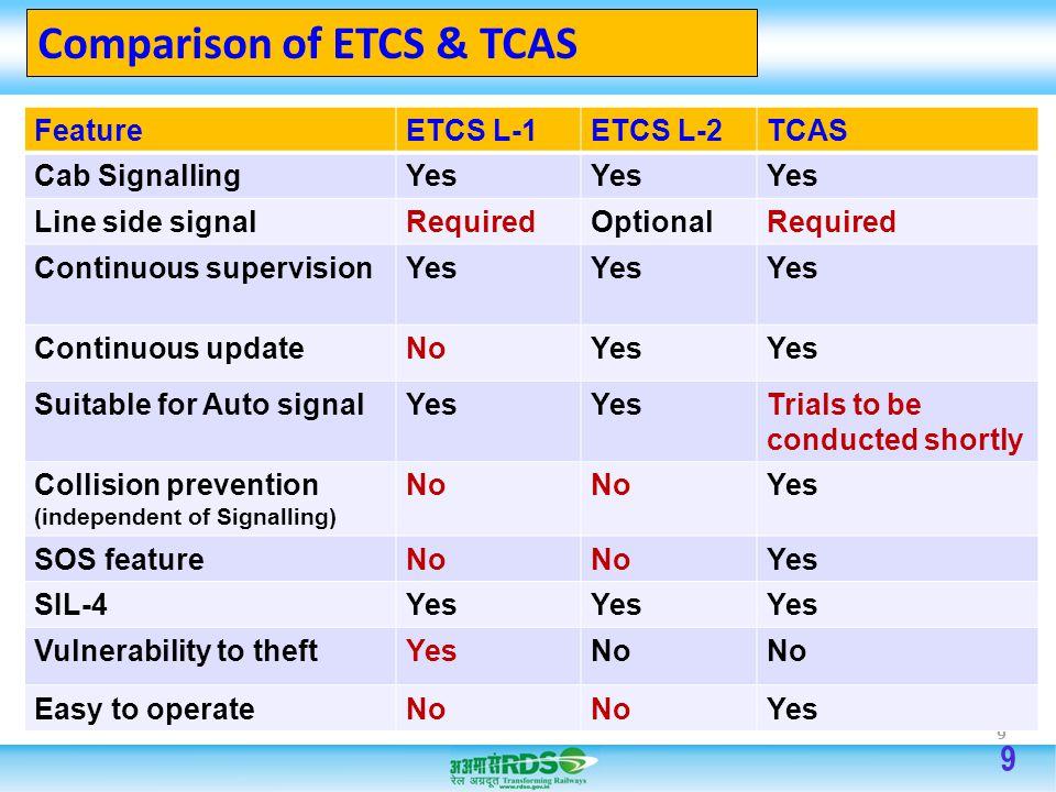 9 Comparison of ETCS & TCAS FeatureETCS L-1ETCS L-2TCAS Cab SignallingYes Line side signalRequiredOptionalRequired Continuous supervisionYes Continuou