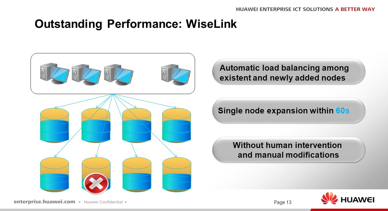Page 13 Outstanding Performance: WiseLink... Automatic load balancing among existent and newly added nodes Single node expansion within 60s Without hu