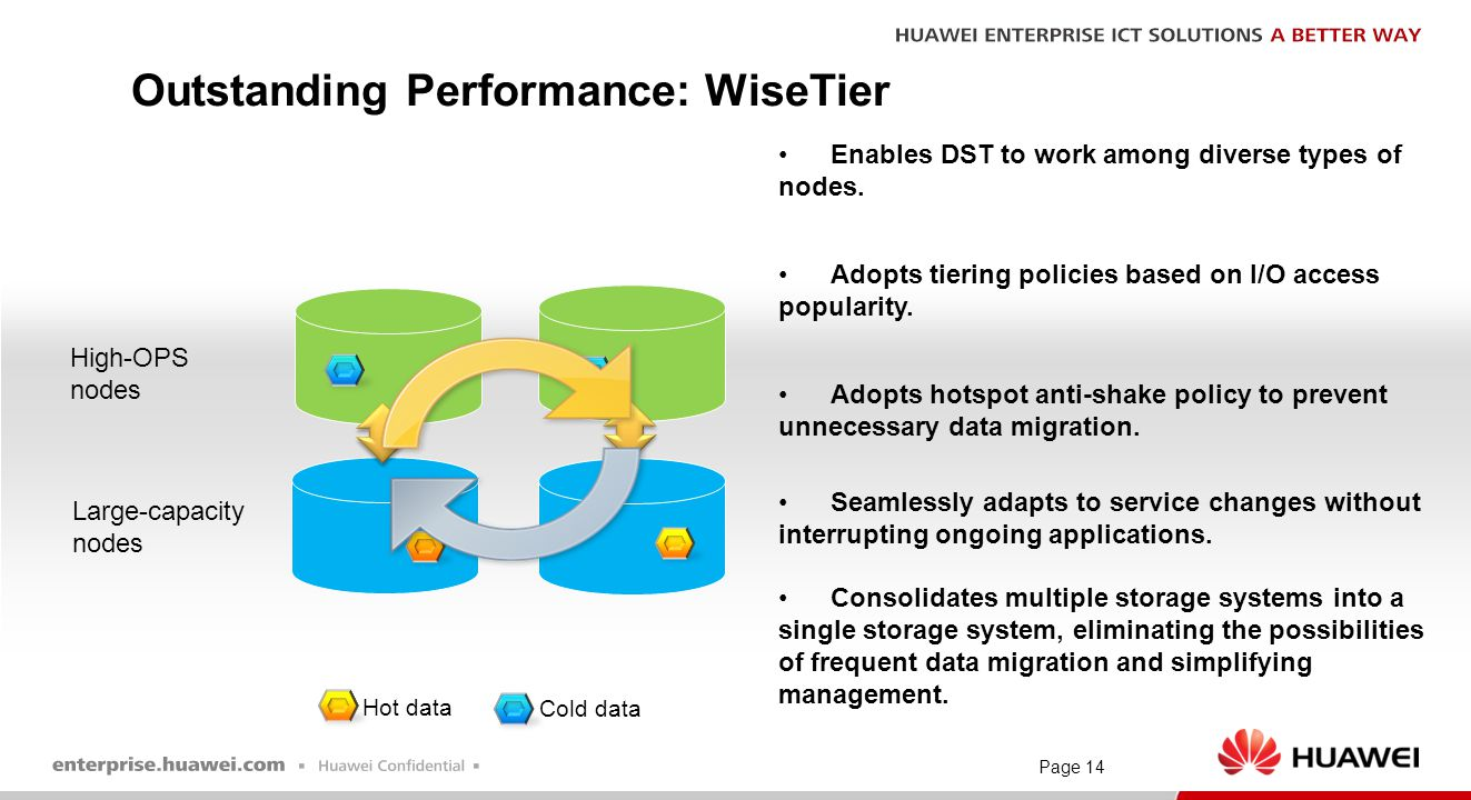 Page 14 Outstanding Performance: WiseTier High-OPS nodes Large-capacity nodes Hot data Cold data Enables DST to work among diverse types of nodes. Ado
