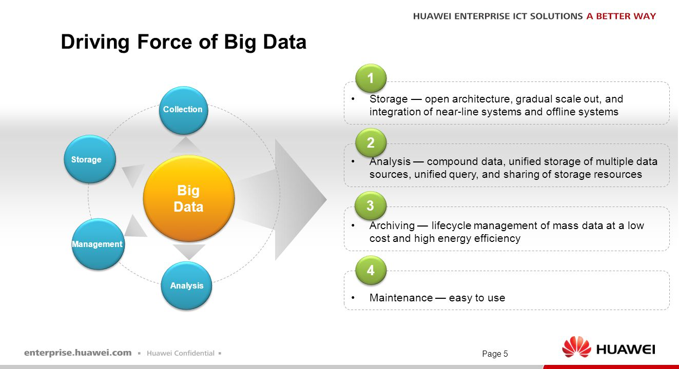 Page 5 Driving Force of Big Data Storage — open architecture, gradual scale out, and integration of near-line systems and offline systems Archiving —