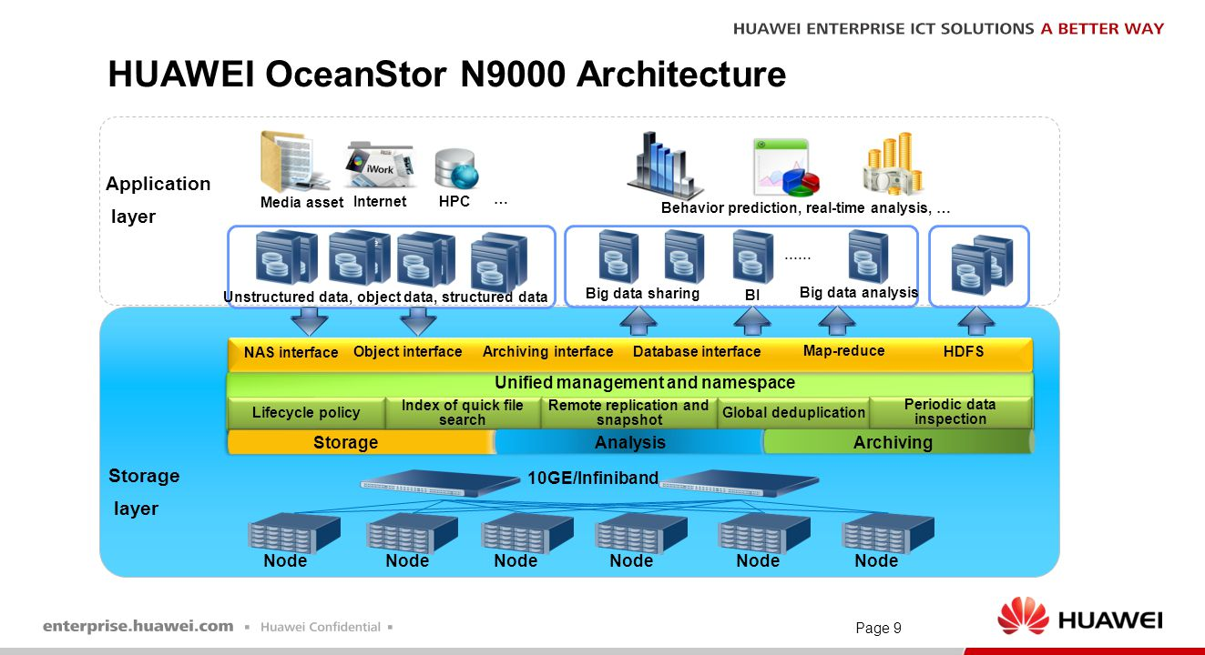 Page 9 HUAWEI OceanStor N9000 Architecture …… Unstructured data, object data, structured data Unified management and namespace Lifecycle policy Index