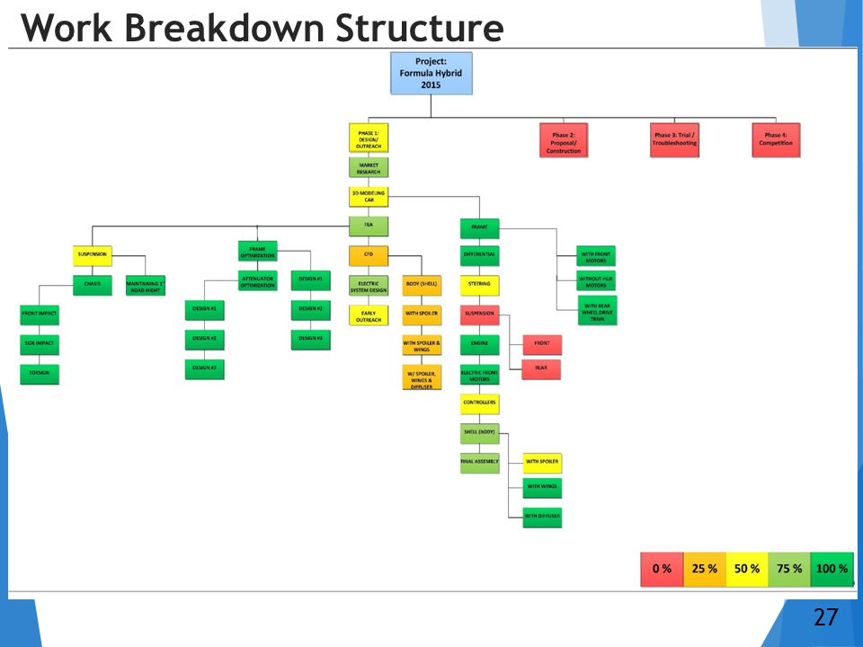 Work Breakdown Structure 27