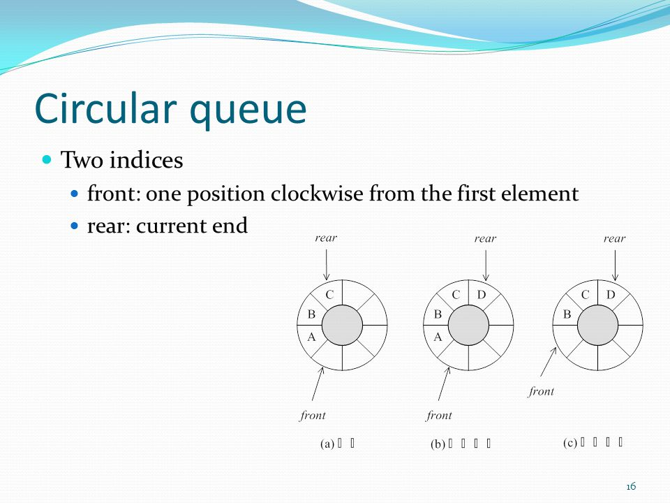 Circular queue Two indices front: one position clockwise from the first element rear: current end 16