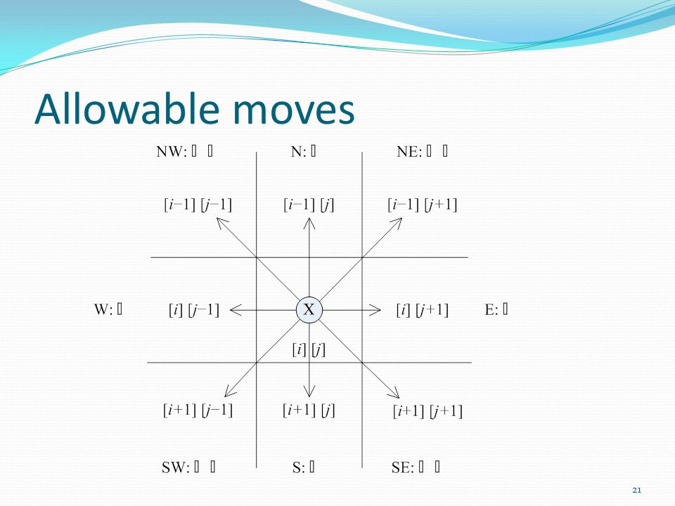 Allowable moves 21
