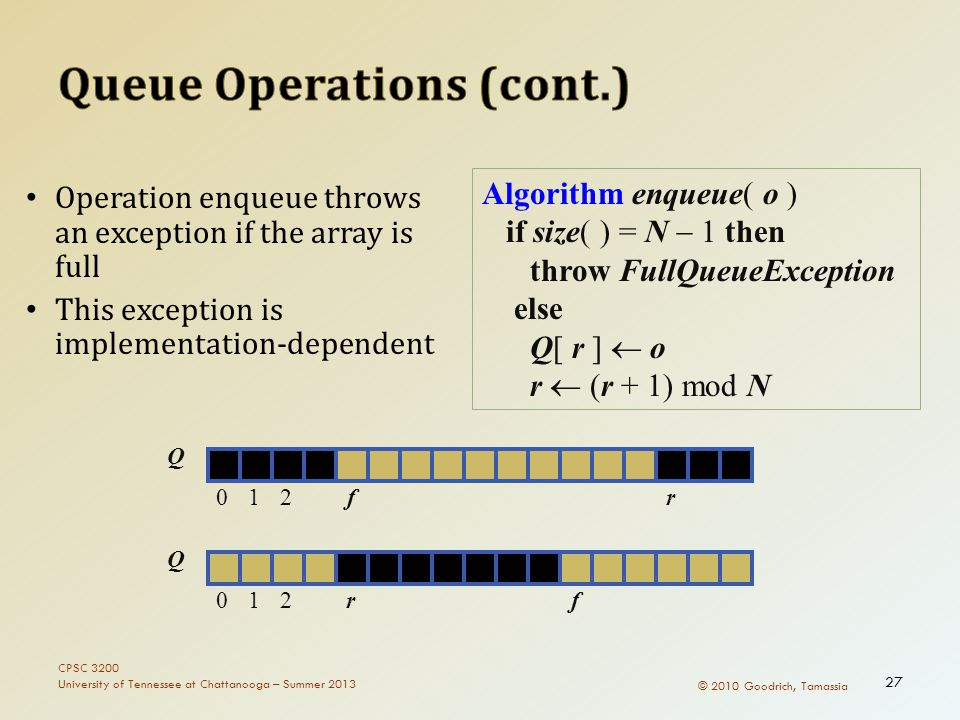 © 2010 Goodrich, Tamassia Algorithm enqueue( o ) if size( ) = N  1 then throw FullQueueException else Q[ r ]  o r  (r + 1) mod N Operation enqueue throws an exception if the array is full This exception is implementation-dependent Q 012rf Q 012fr CPSC 3200 University of Tennessee at Chattanooga – Summer 2013 27