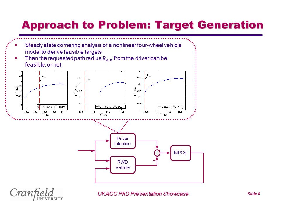UKACC PhD Presentation Showcase Slide 4 Approach to Problem: Target Generation - MPCs Driver Intention RWD Vehicle +