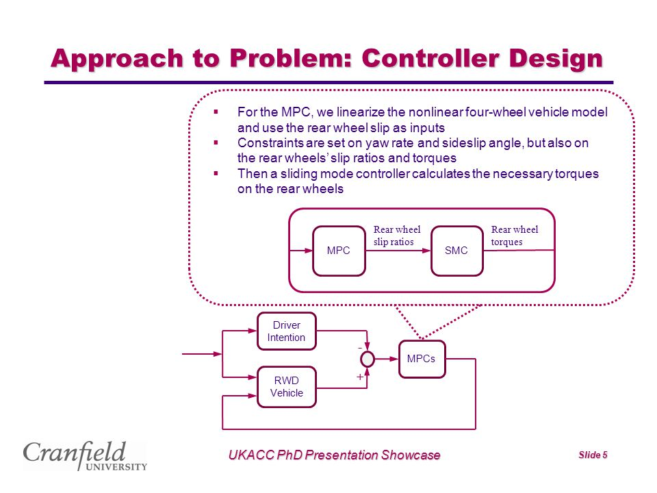 UKACC PhD Presentation Showcase Slide 5 Approach to Problem: Controller Design - MPCs Driver Intention RWD Vehicle +  For the MPC, we linearize the n