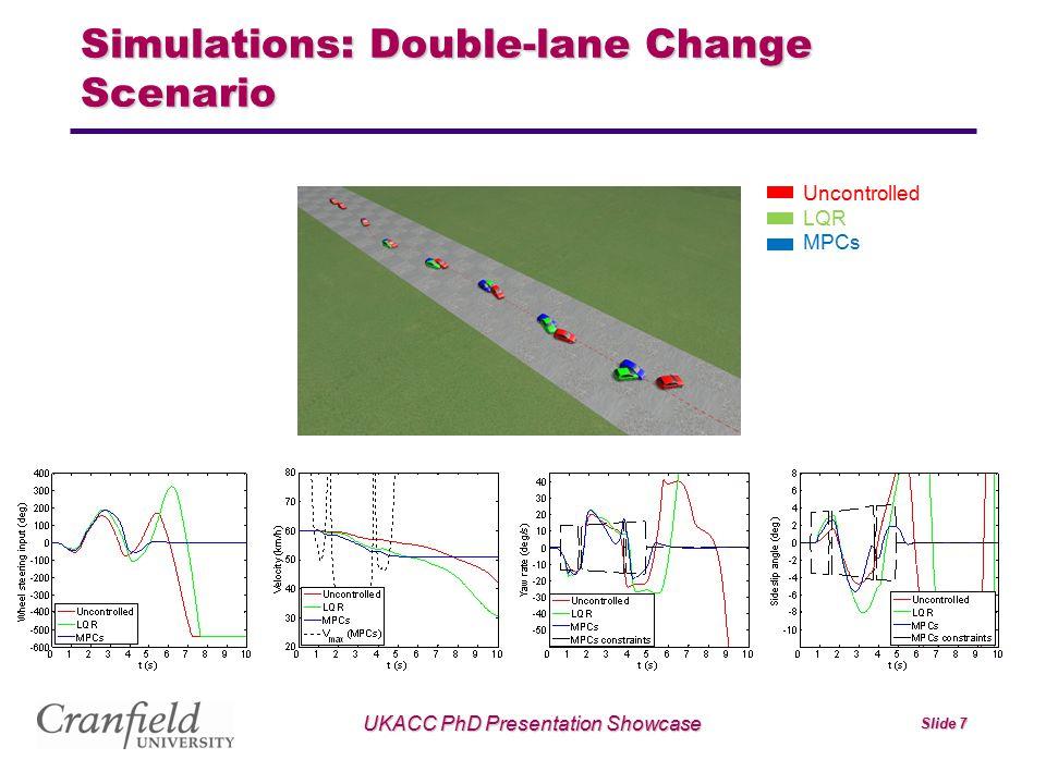 UKACC PhD Presentation Showcase Slide 7 Simulations: Double-lane Change Scenario Uncontrolled LQR MPCs