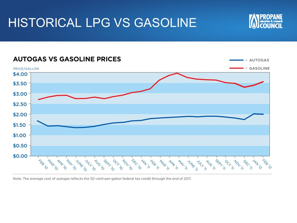 HISTORICAL LPG VS GASOLINE