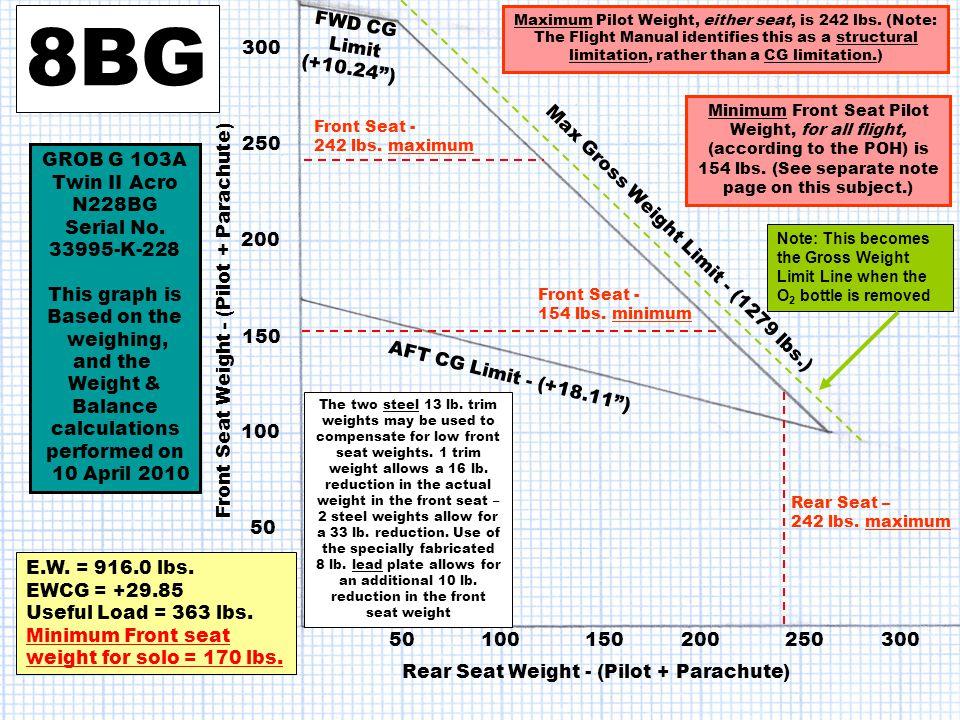 300 250 200 150 100 50 Front Seat Weight - (Pilot + Parachute) 8BG E.W.