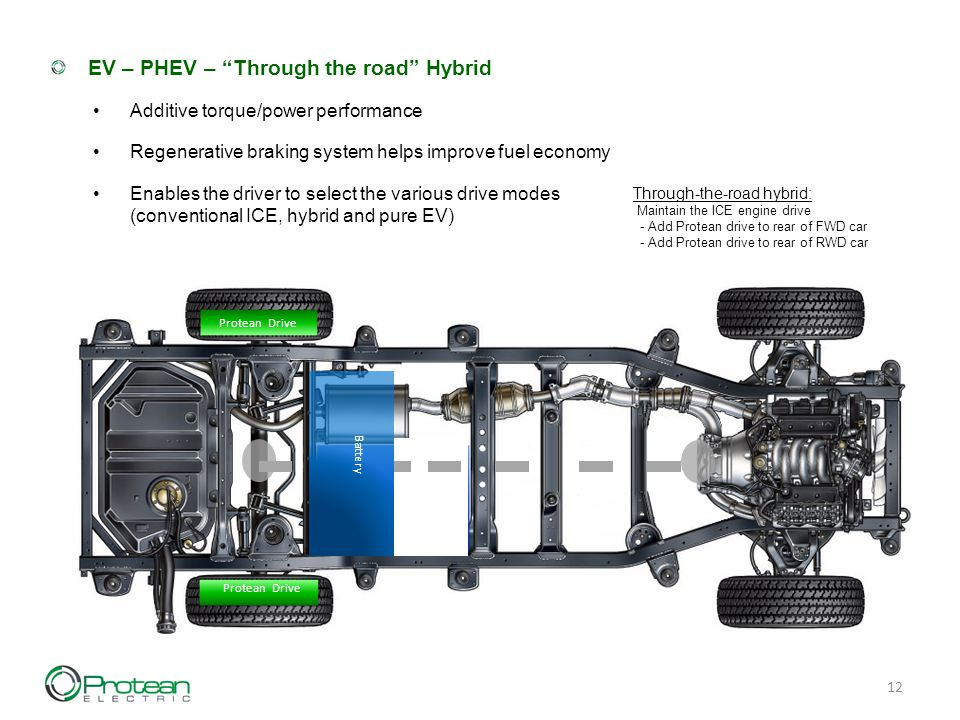 12 EV – PHEV – Through the road Hybrid Additive torque/power performance Regenerative braking system helps improve fuel economy Enables the driver to select the various drive modes (conventional ICE, hybrid and pure EV) Through-the-road hybrid: Maintain the ICE engine drive - Add Protean drive to rear of FWD car - Add Protean drive to rear of RWD car Protean Drive Battery Protean Drive