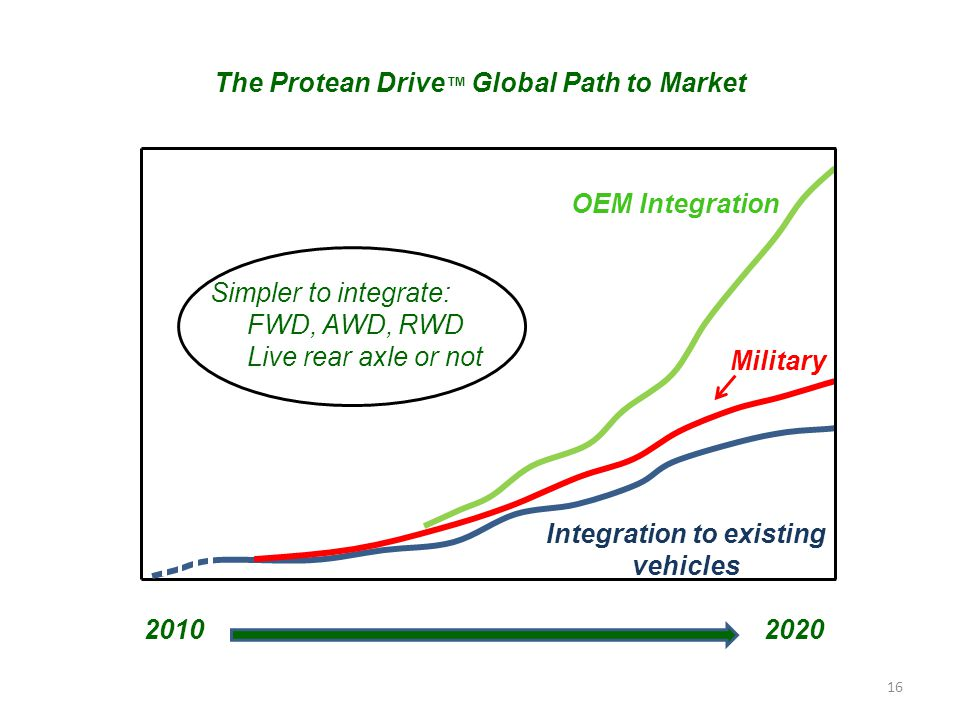 16 2010 The Protean Drive ™ Global Path to Market 2020 Integration to existing vehicles Military OEM Integration Simpler to integrate: FWD, AWD, RWD Live rear axle or not