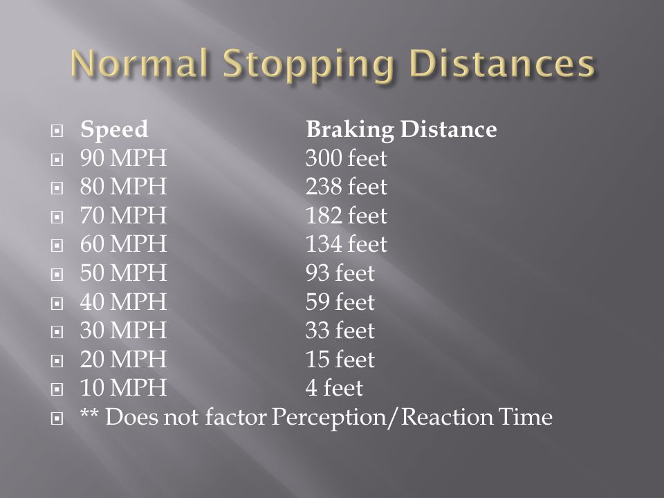 SpeedBraking Distance  90 MPH 300 feet  80 MPH 238 feet  70 MPH 182 feet  60 MPH 134 feet  50 MPH 93 feet  40 MPH 59 feet  30 MPH 33 feet  20 MPH 15 feet  10 MPH 4 feet  ** Does not factor Perception/Reaction Time
