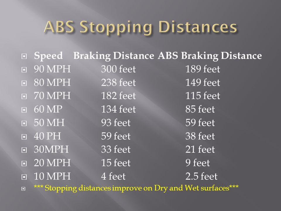  SpeedBraking Distance ABS Braking Distance  90 MPH 300 feet 189 feet  80 MPH 238 feet 149 feet  70 MPH182 feet 115 feet  60 MP 134 feet 85 feet  50 MH 93 feet 59 feet  40 PH 59 feet 38 feet  30MPH 33 feet 21 feet  20 MPH 15 feet 9 feet  10 MPH 4 feet 2.5 feet  *** Stopping distances improve on Dry and Wet surfaces***