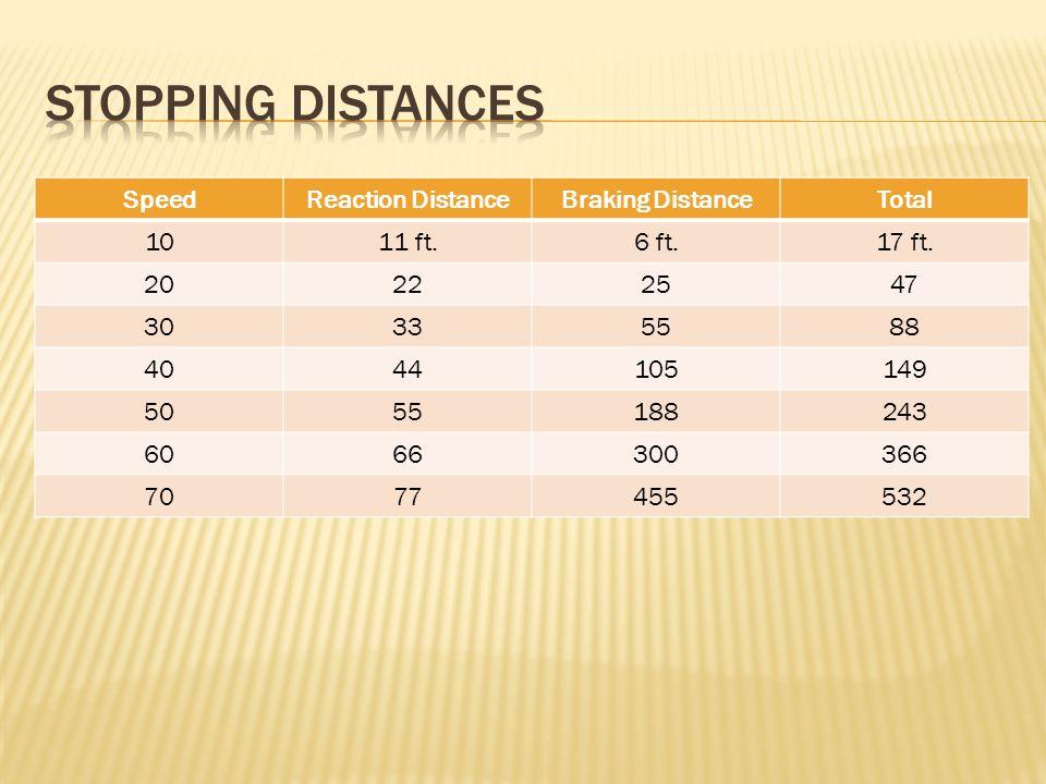 SpeedReaction DistanceBraking DistanceTotal 1011 ft.6 ft.17 ft. 20222547 30335588 4044105149 5055188243 6066300366 7077455532
