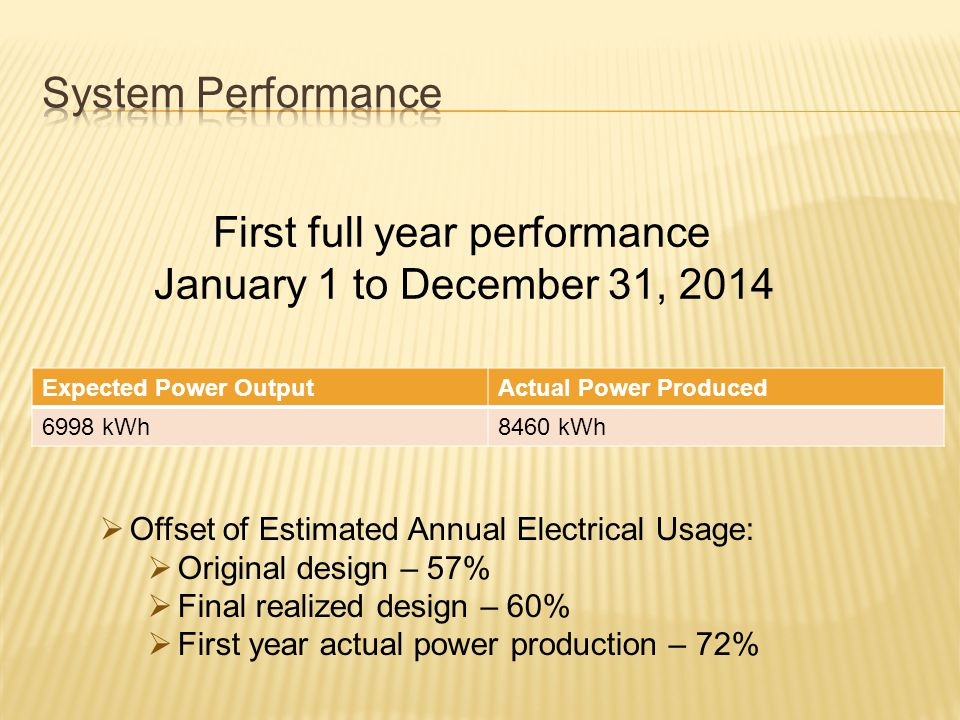 Expected Power OutputActual Power Produced 6998 kWh8460 kWh First full year performance January 1 to December 31, 2014  Offset of Estimated Annual Electrical Usage:  Original design – 57%  Final realized design – 60%  First year actual power production – 72%
