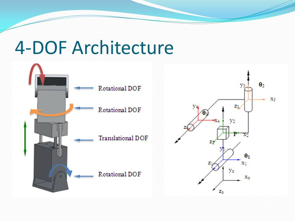 4-DOF Architecture