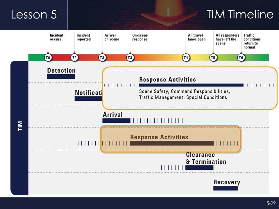 Lesson 5 TIM Timeline 5-29