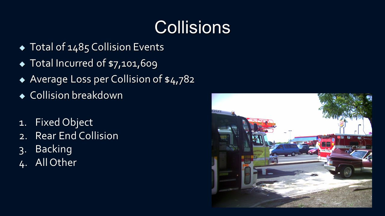 Collision Events by Year