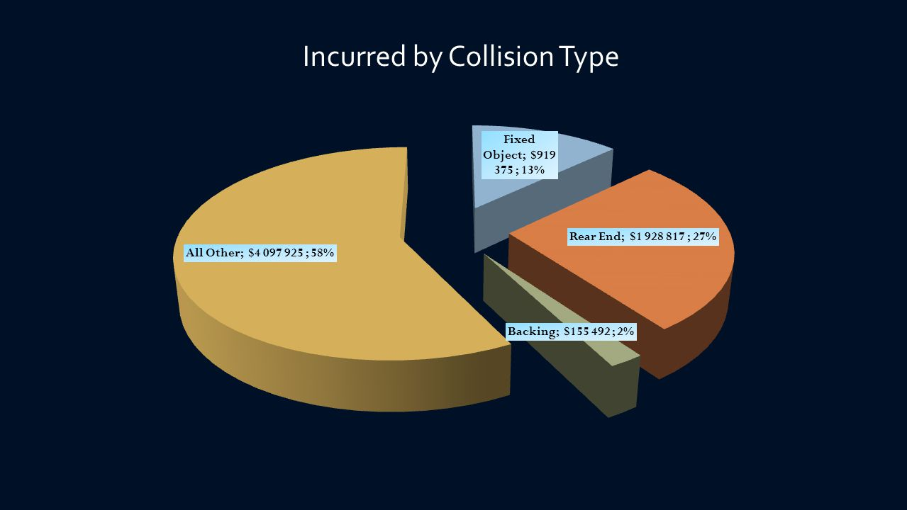 Incurred by Collision Type