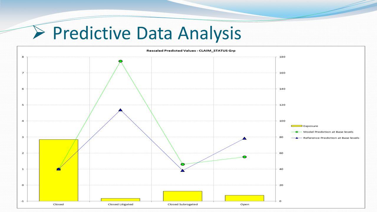  Predictive Data Analysis