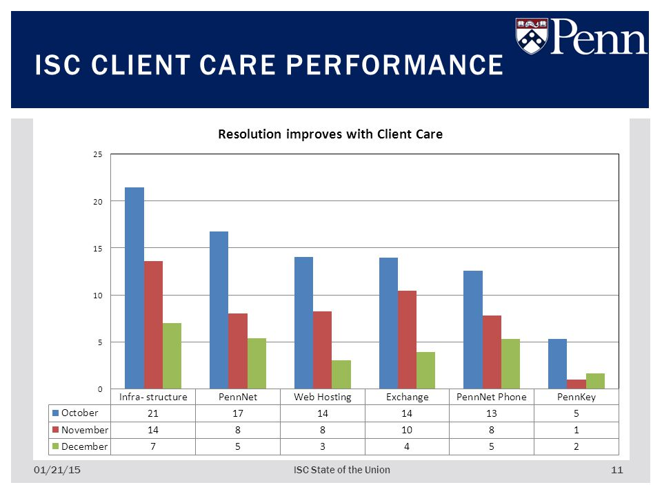 11 ISC CLIENT CARE PERFORMANCE 01/21/15ISC State of the Union