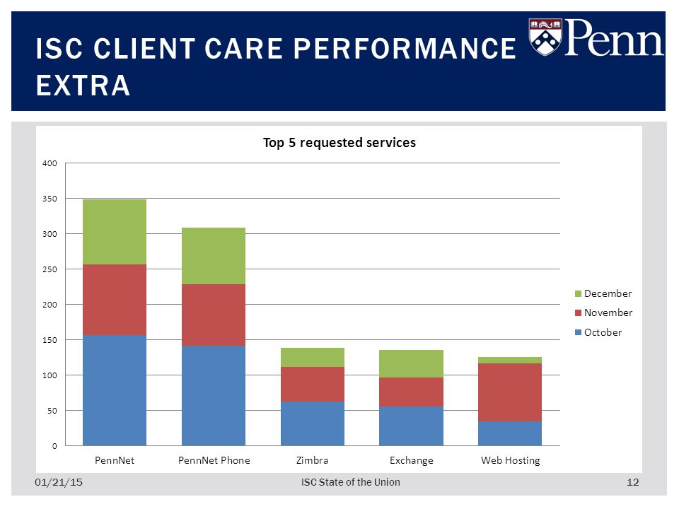 12 ISC CLIENT CARE PERFORMANCE EXTRA 01/21/15ISC State of the Union