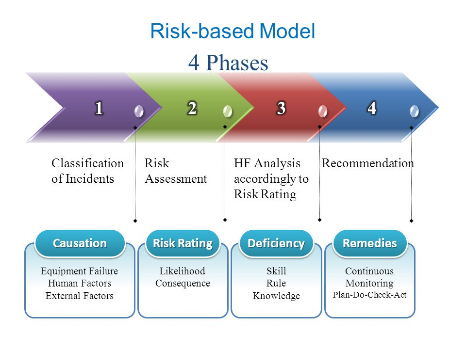 RecommendationHF Analysis accordingly to Risk Rating Risk Assessment Risk-based Model 4 Phases Classification of Incidents Risk Rating Likelihood Cons